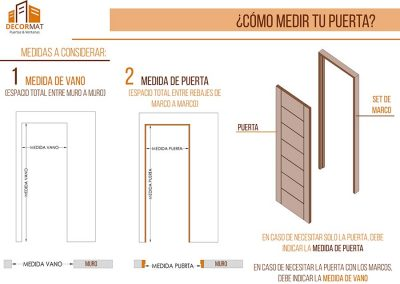 Como medir puertas